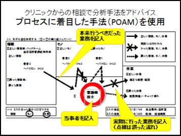 プロセスに着目した手法POAMを使用
